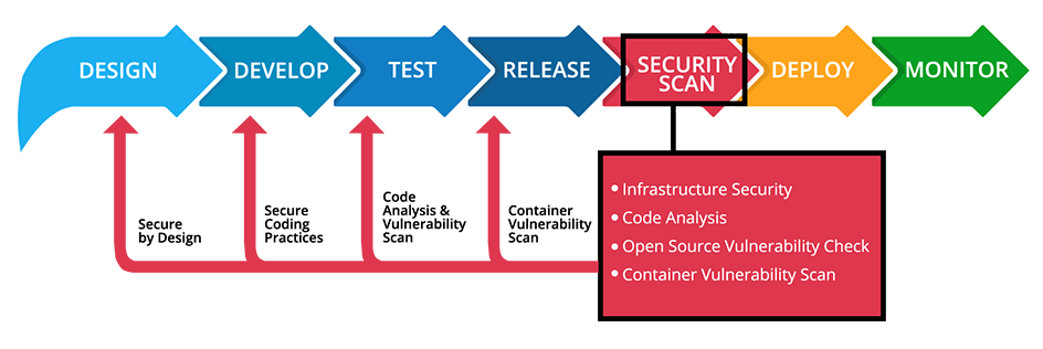 DevSecOps: Creating Trust and Confidence by Shifting Left