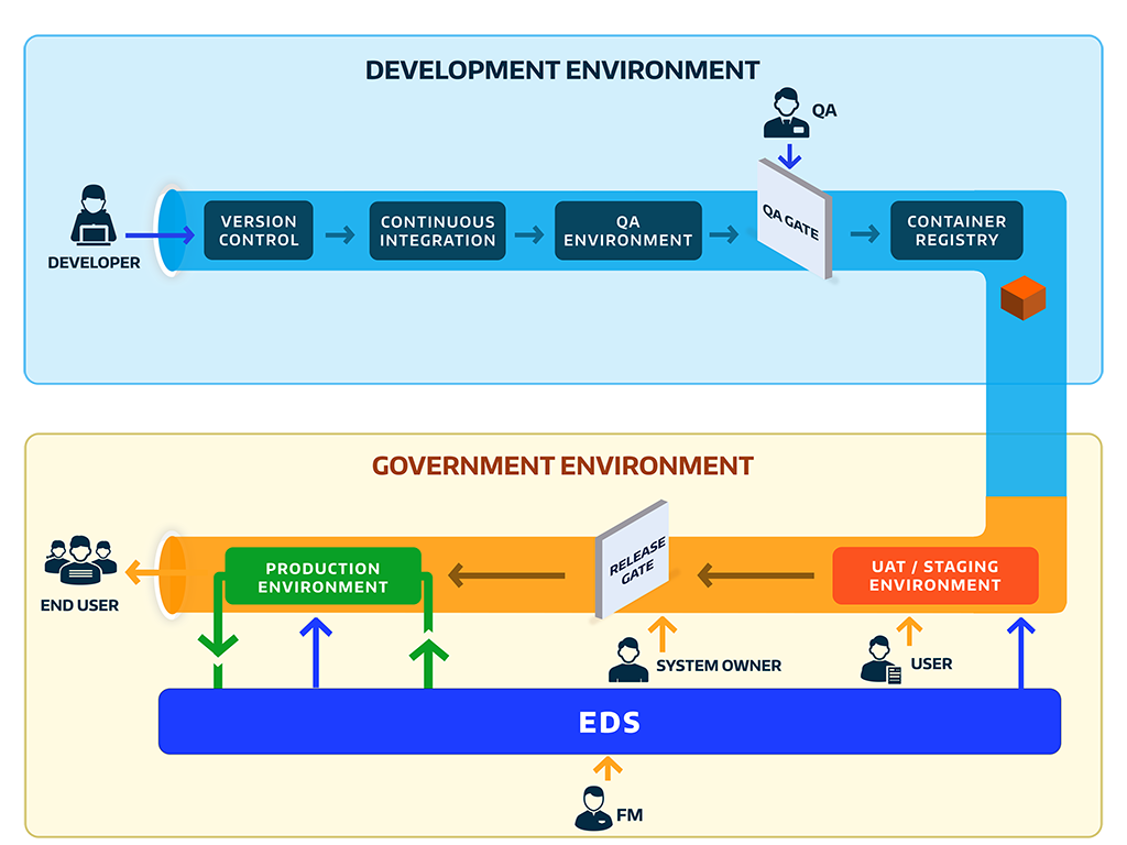 Description of DevSecOps pipe across the development and government environment.